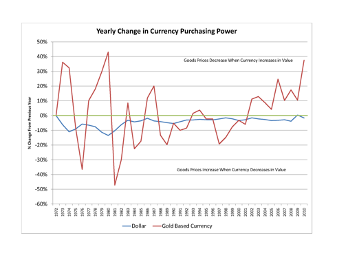Yearly Change in Currency Purchasing Power