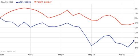 Apple Earnings Performance Chart