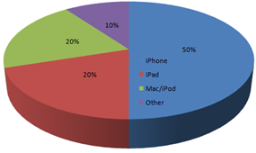 Apple Products Revenue