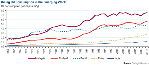 Rising Oil Consumption in the Emerging World 052511
