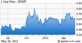SPAZF.PK chart
