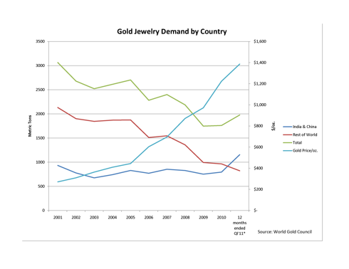 Gold Jewelry Demand by Country