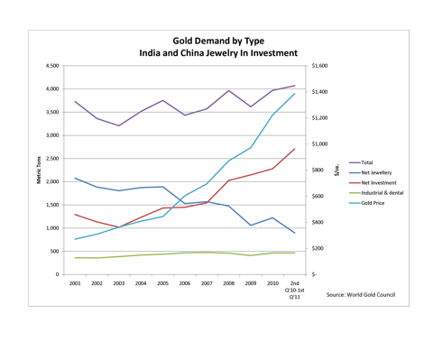 China and India Gold Jewelry Demand Netted into Investment