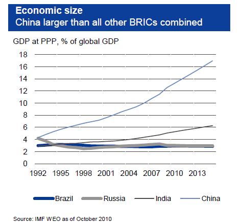 4-bric-chart.png
