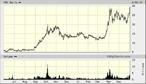 12 month VHC chart