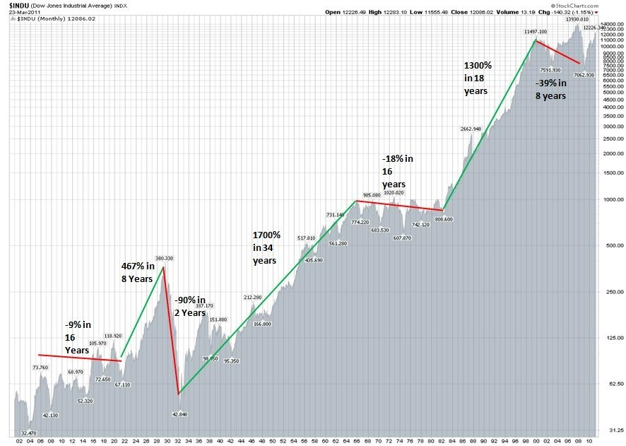 Historical charts dow jones ratuter ga