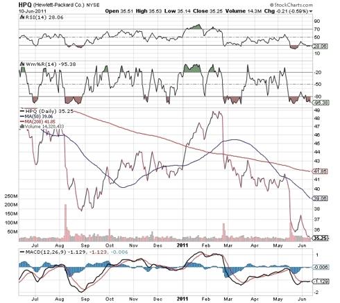 1-year price chart