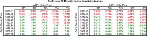 Apple June 18 Options Sensitivity Analysis