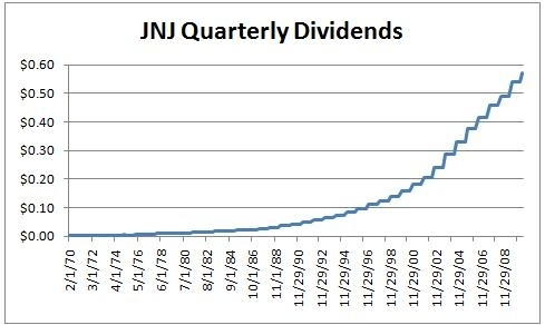 LITTLE BIG BOOK DIVIDENDS THE OF