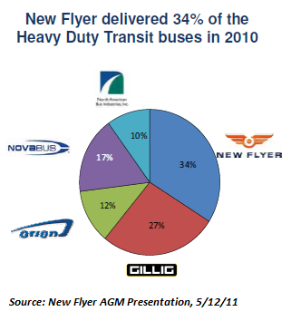 New Flyer marketshare.png
