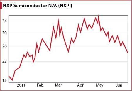NXP Semiconductor Stock Chart