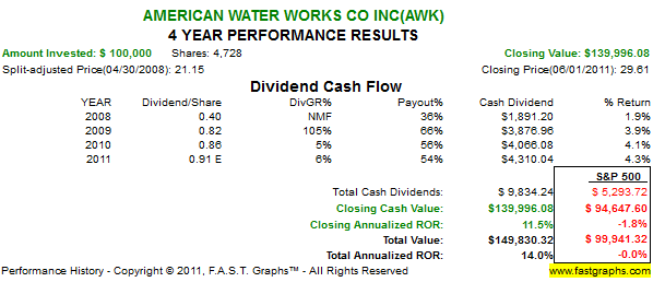 Growing Your Portfolio With Water Utility Stock Dividends