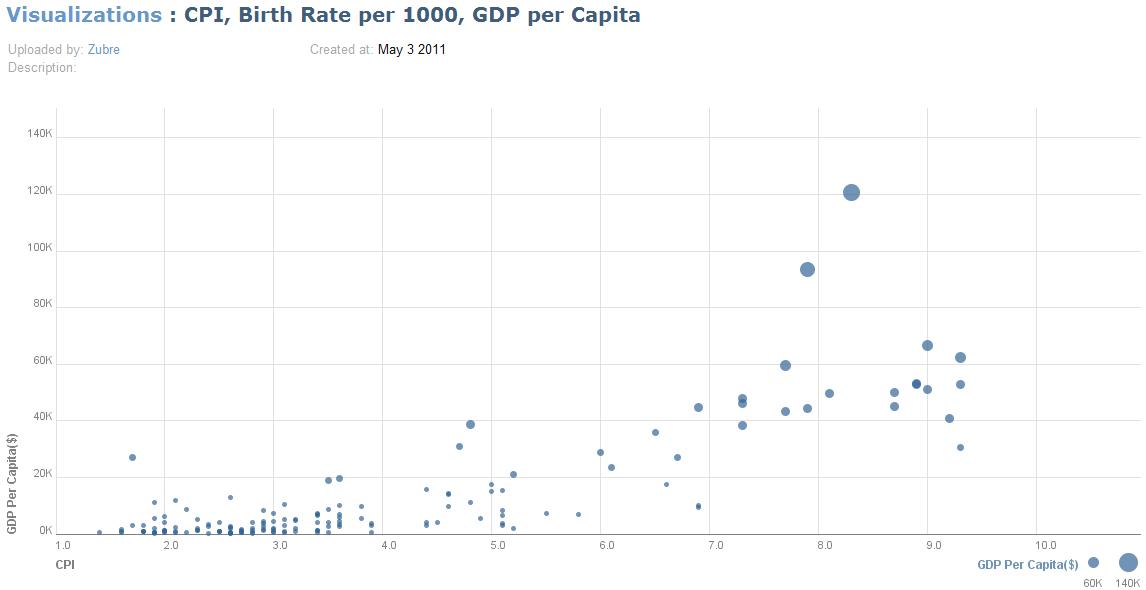GDP per Capita vs Corruption Perception Index, 2008