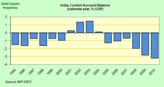 From 1947 to 2014: How the Indian economy has changed since independence