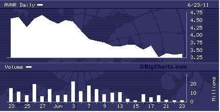 AVNR 1 Month Chart