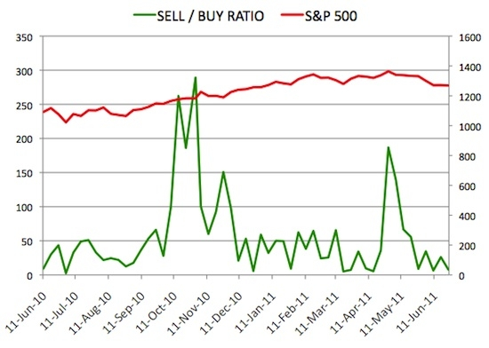 Insider Sell Buy Ratio June 24,2011