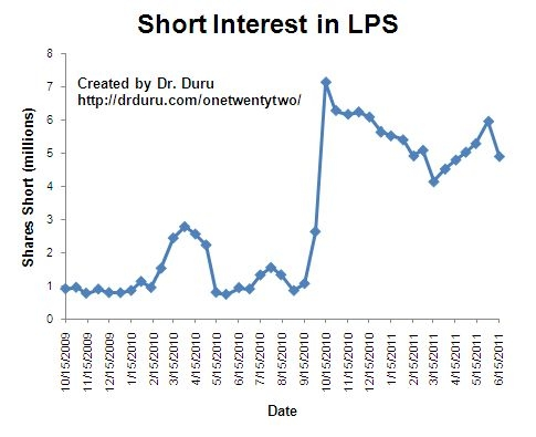 Short interest in LPS takes a surprising dip