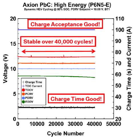 6.27.11 PbC Performance.png
