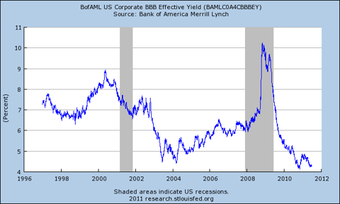 Graph of BofAML US Corporate BBB Effective Yield