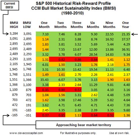 CCM BMSI Short Takes Stock Market Blog Ciovacco
