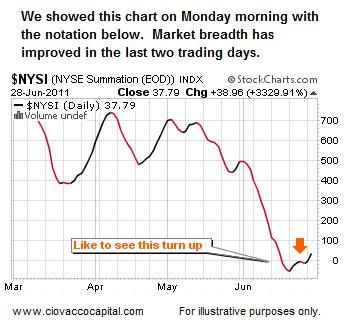 Stock Breadth Short Takes Stock Market Blog Ciovacco