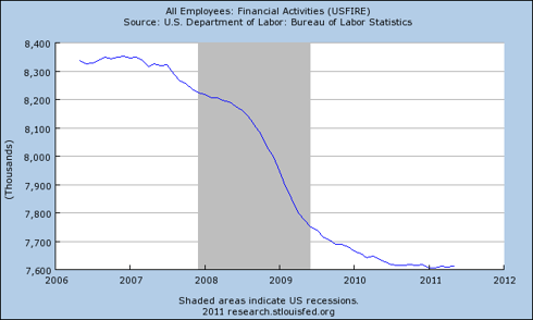 Financial Jobs
