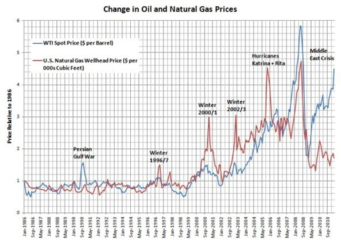 Yearly Gas Price History