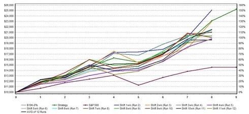 Zacks Research Wizard Chart