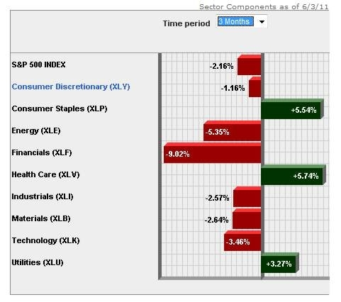 3 Month Sector Fund Performance