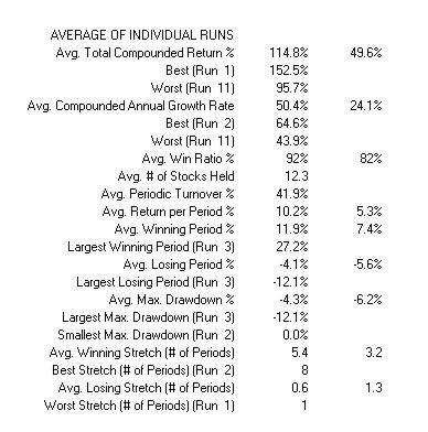 Statistics of Robustness Test on Zacks Backtesting