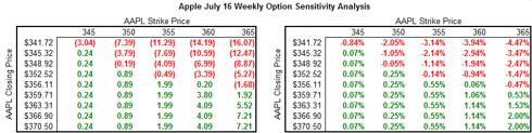 AAPL Weekly Sensitivity Analysis