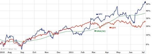 VFC 1 Year Chart