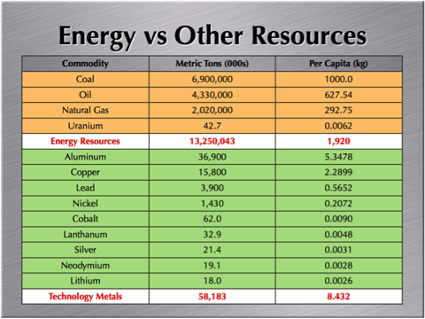 7.10.11 Energy vs Metals.png