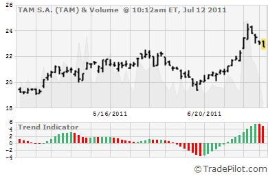 TAM Stock Chart & Trend Signals