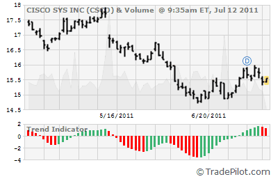 CSCO Stock Chart & Trend Indicator