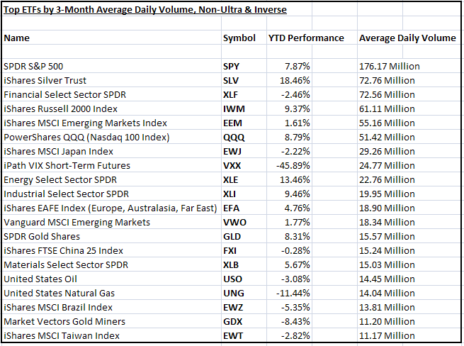 Most actively traded etf options