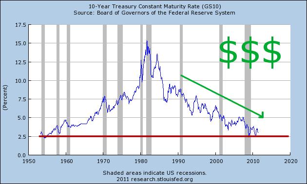 Trading strategy bond yields