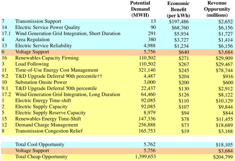 7.14.11 Grid Demand.png