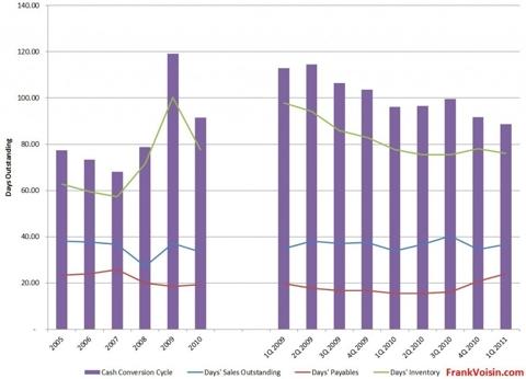 IPHS Cash Conversion Cycle, 2005 - 1Q 2011
