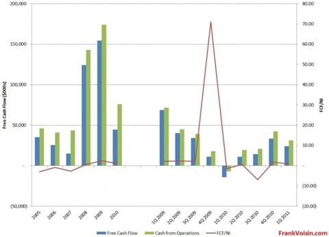 IPHS Free Cash Flow, 2005 - 1Q 2011