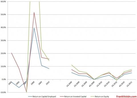 IPHS Returns, 2005 - 1Q 2011