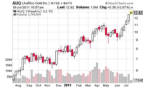 AUQ Price Chart