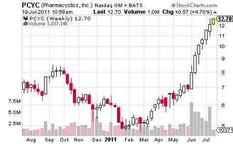 PCYC Stock Chart