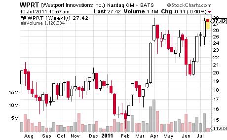 WPRT Stock Market Chart