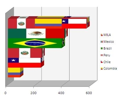 Latin American Exchanges by Number of Issuers
