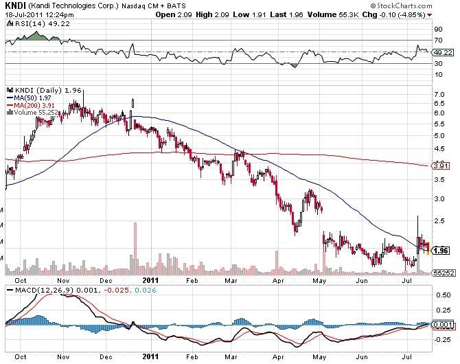 Kndi stock options