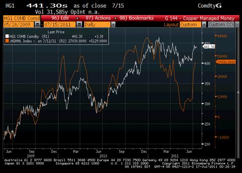 Copper CFTC Chart