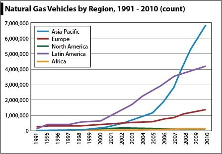 Natural Gas Vehicles by Region, 1991 - 2010