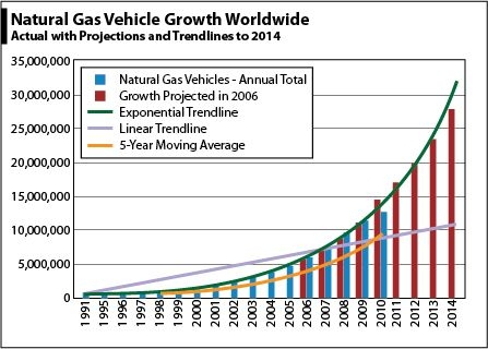 Natural Gas Vehicle Growth Worldwide