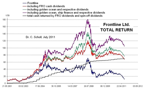 frontline total return